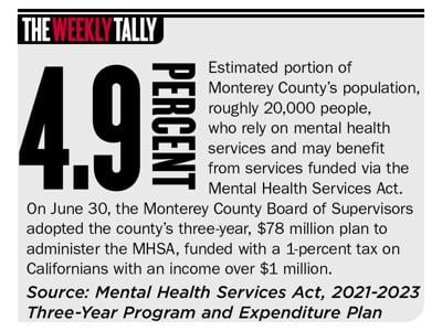 The Weekly Tally 07.02.20