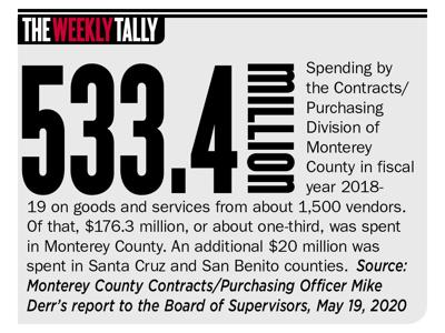 The Weekly Tally 05.21.20