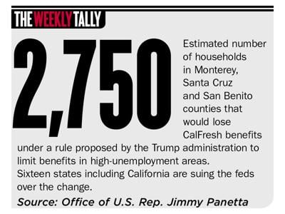 The Weekly Tally 02.13.20