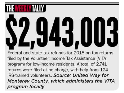 The Weekly Tally 0523.19
