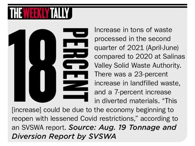 The Weekly Tally 09.02.21