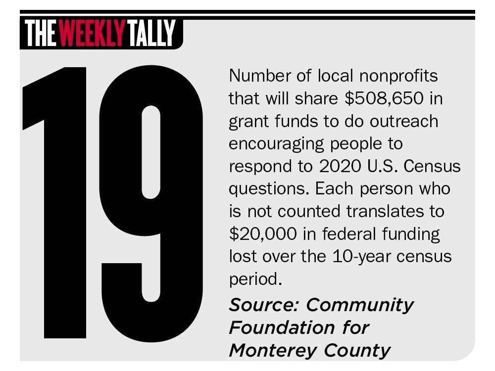 The Weekly Tally 01.23.20