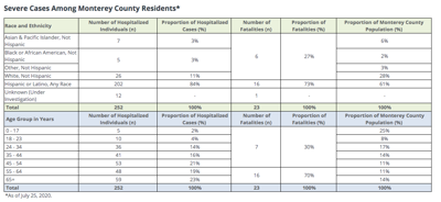 Monterey County Covid-19 deaths by race