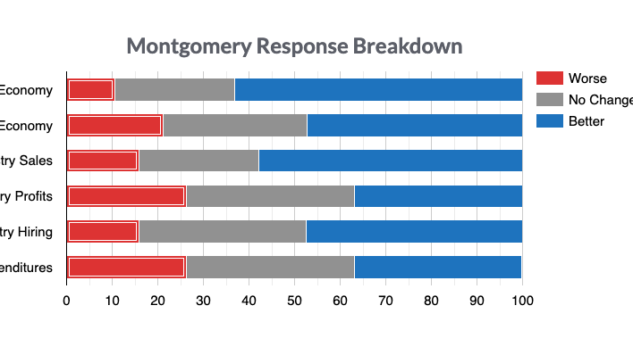Montgomery Businesses are Alabama's Most Optimistic with Anticipated Sales and Revenue Growth