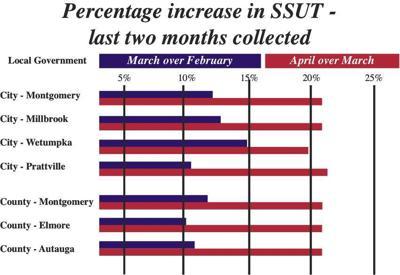 SSUT has positive impact on River Region