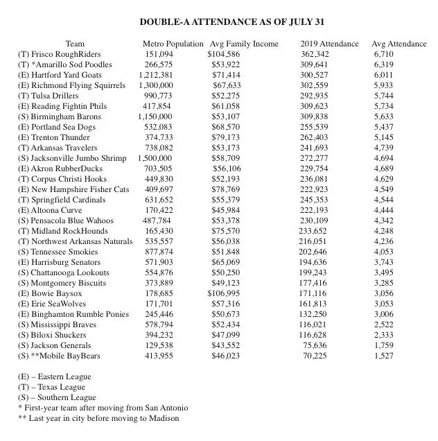 AA League Attendance