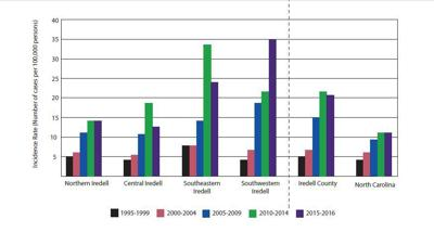 thyroid cancer iredell county graph