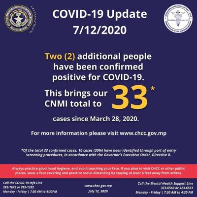 First Covid-19 diagnosis identified for Tinian