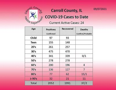 Covid cases increasing