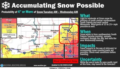 NWS Snow Accumulation Possibility