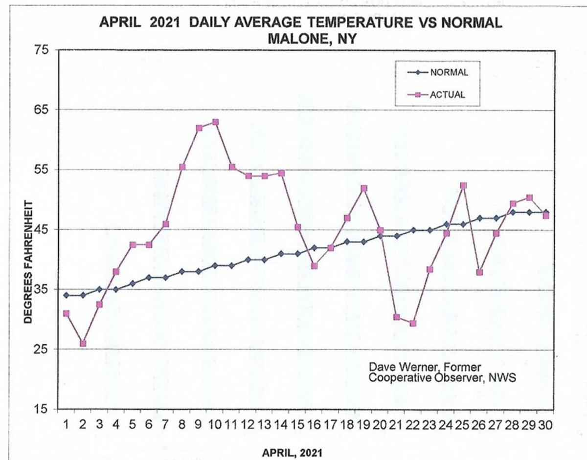 April Temperature continues above normal trend