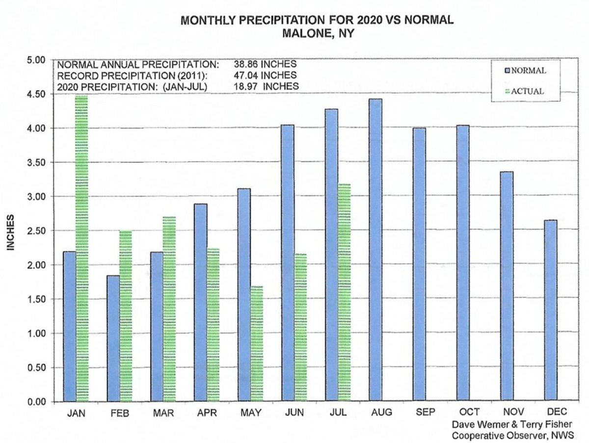 More temperature records fall in July