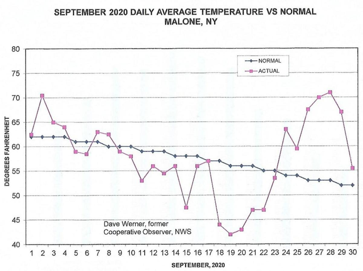September was dry, temperature close to normal