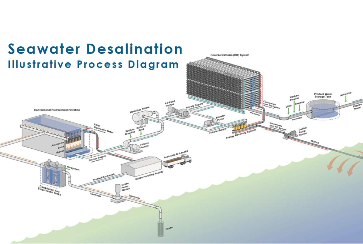 City Council says information has not been given on desal plant