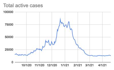 active cases 4/21