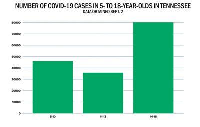 COVID kids in TN