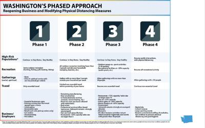 FOUR PHASES