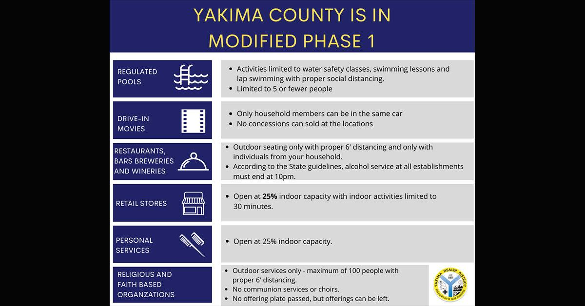 Yakima modified phase 1 extension