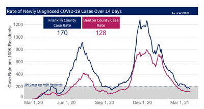"""BFHD reports Benton and Franklin counties are in a """"good place"""" to stay in phase 3"""