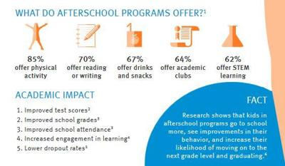 Impact and Research of After School Programs