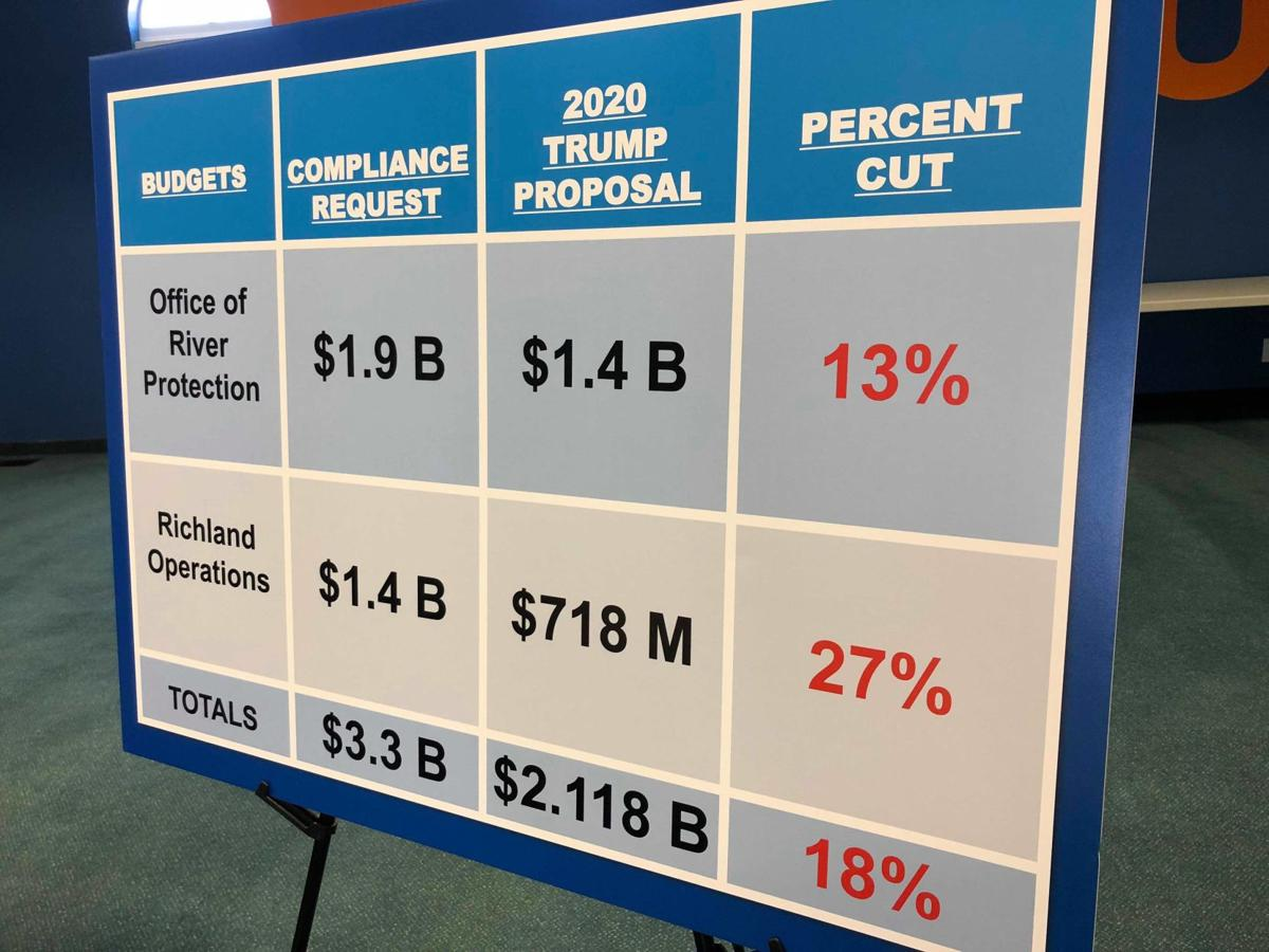 Proposed Budget Cuts