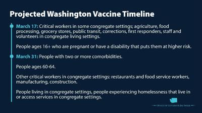 5 million Washingtonians will be eligible for the COVID-19 Vaccine by March 31