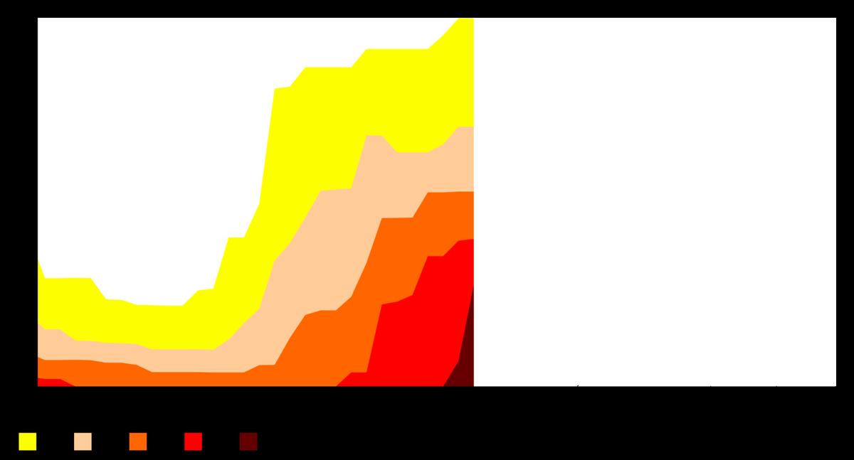 2021 Drought Data