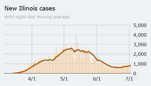 Thursday: New cases