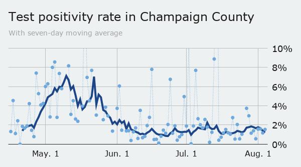 Wednesday: county positivity