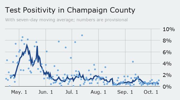 Sunday county positivity