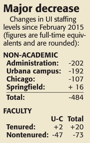 UI has cut more than 500 jobs in last 18 months