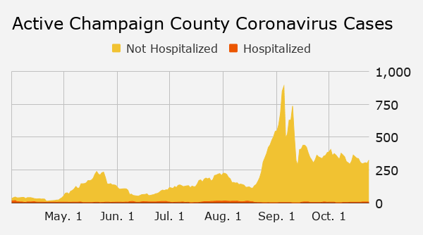 Sunday's coronavirus updates: In Champaign County, 87 new cases, 7-day positivity rate holds at 0.5%; 2 Ford residents among 24 deaths reported by state; Urbana's Rosati's closes - Champaign/Urbana News-Gazette