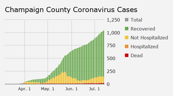 Monday: Cases by category