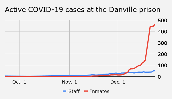 Active COVID-19 cases at the Danville prison