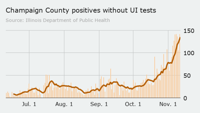 Saturday county positives without UI