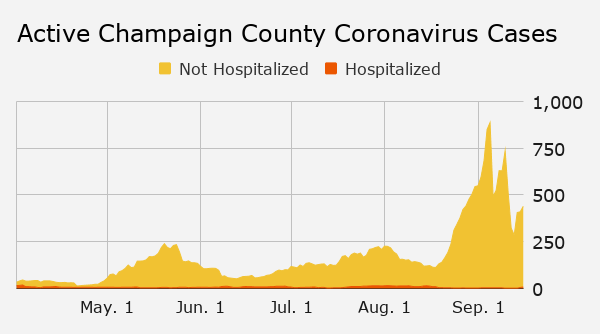 Thursday's coronavirus updates: 7 staffers at Danville prison among active cases; 3 test positive in Rantoul schools; Champaign County 7-day rate holds at 1.3% - Champaign/Urbana News