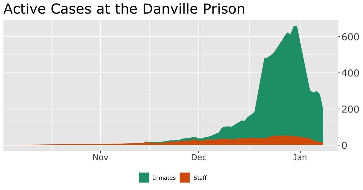 Danville prison