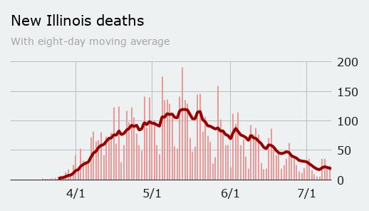 Friday: deaths