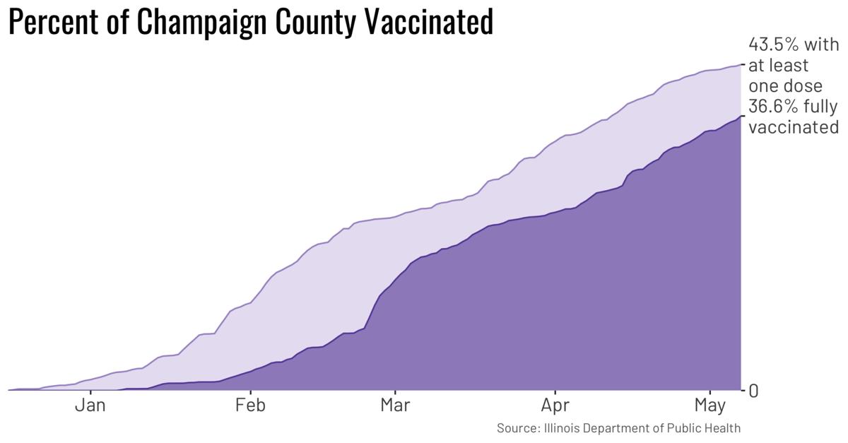 County vax main