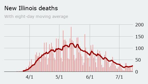 Tuesday: deaths