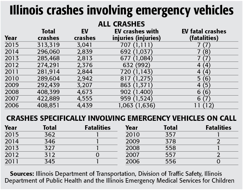 Are emergency vehicles' practices cause for alarm? | News | news