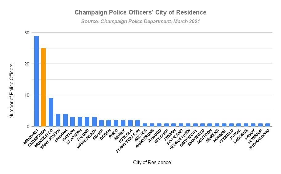 Champaign police officers' city of residence