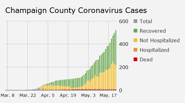 Champaign County Coronavirus Cases