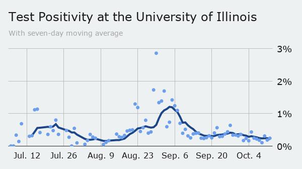 Tuesday UI positivity