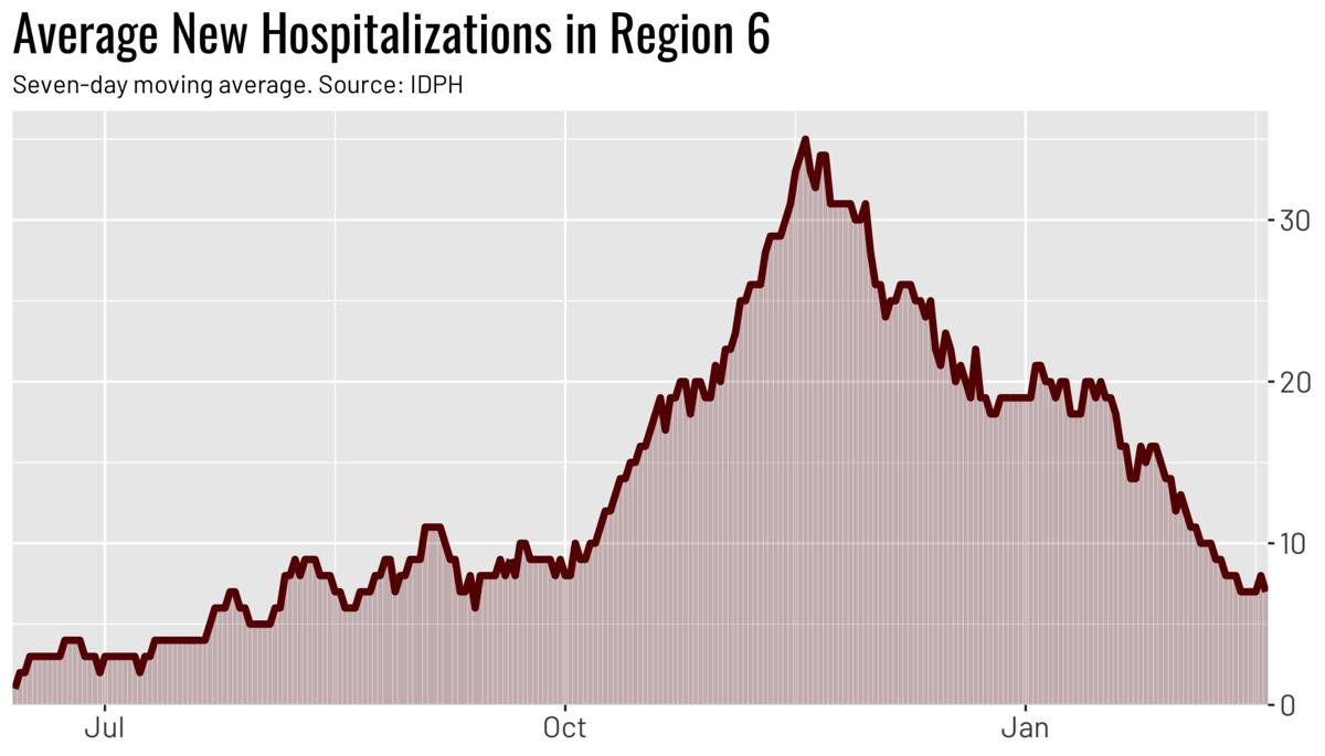 Region average hospitalizations