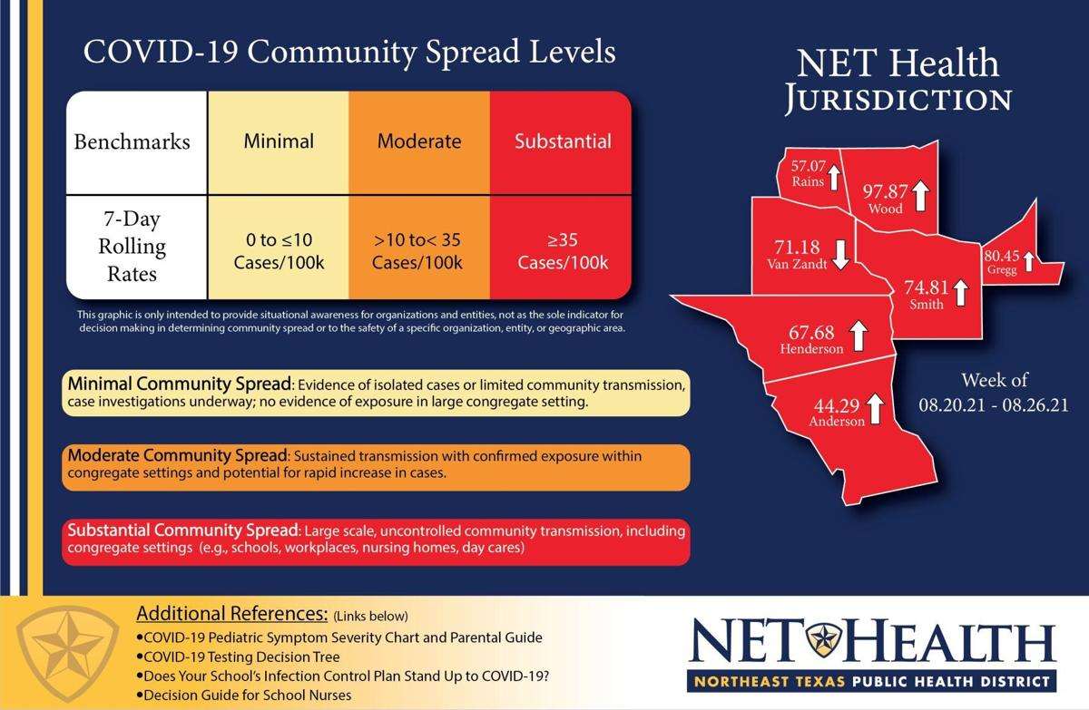 NET Health reports 'Substantial' community spread levels across all seven counties
