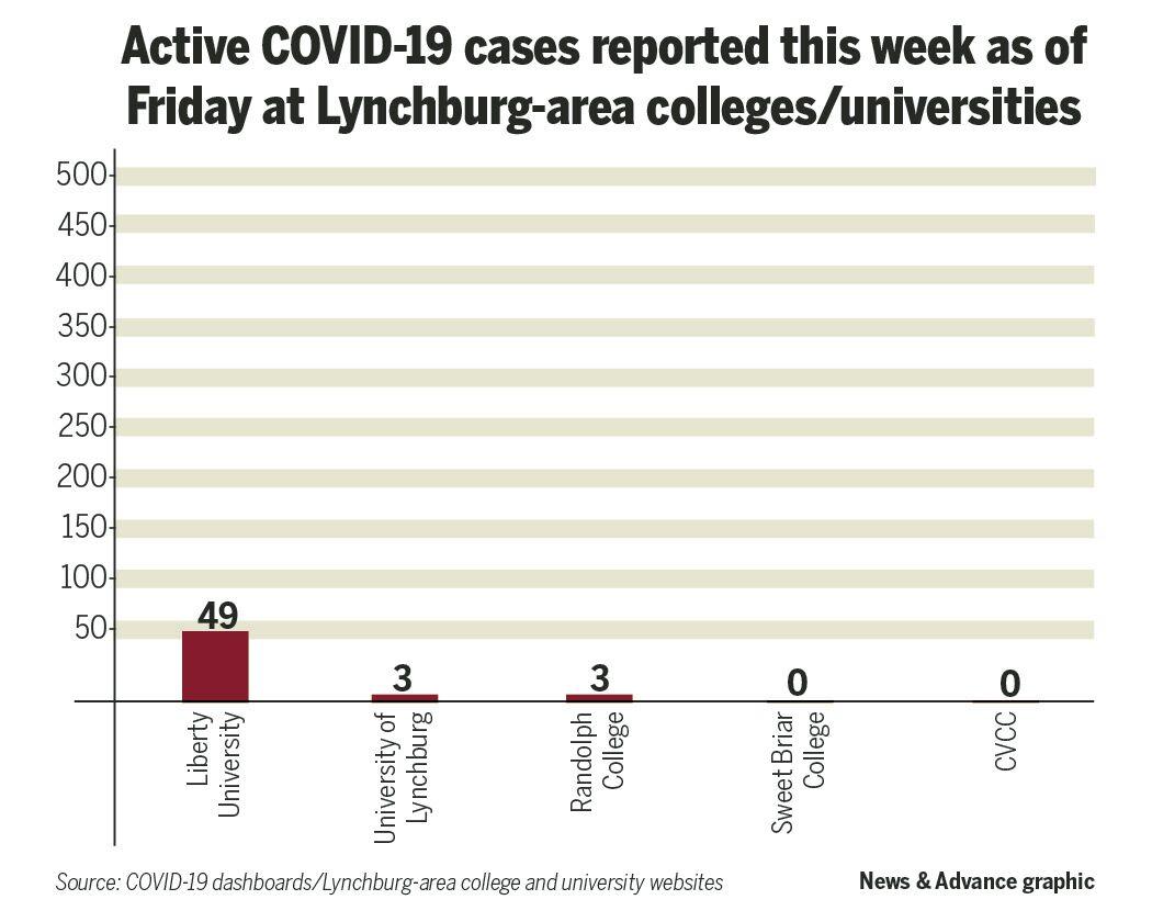 COVID colleges bar chart 1001.jpg