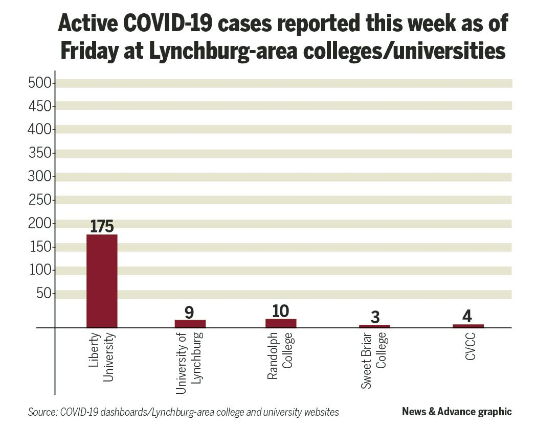 COVID colleges bar chart 0918.jpg