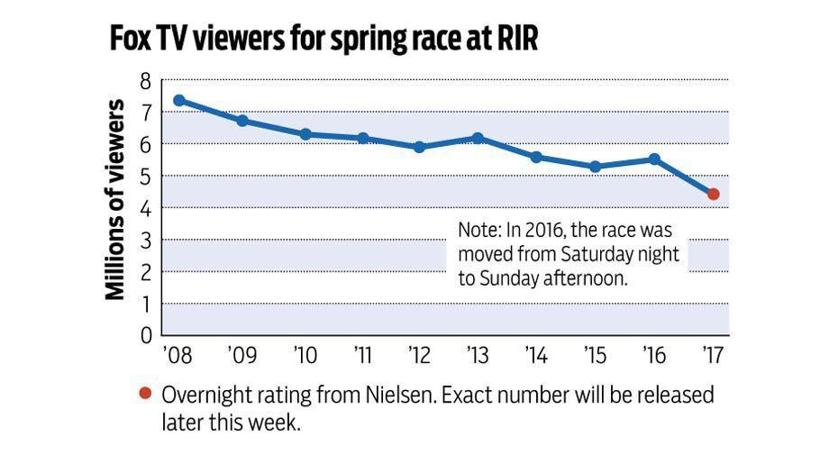 It wasn't just Sunday's sparse attendance at RIR, NASCAR TV
