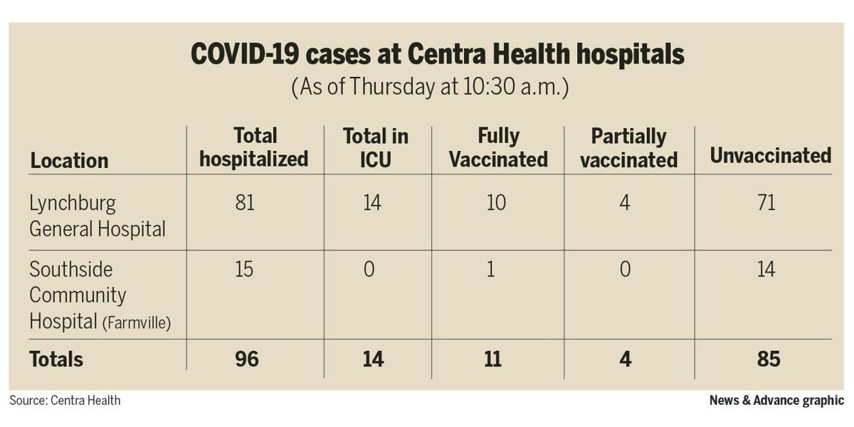 COVID-19 cases at Centra Health hospitals